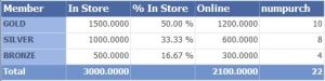 See the Percent in Store is accurately reflected.